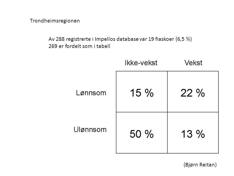 Trondheimsregionen Av 288 registrerte i Impellos database var 19 fiaskoer (6,5 %) 269 er fordelt som i tabell.