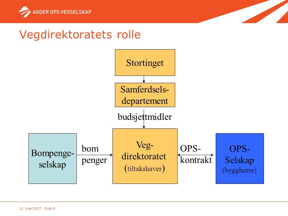 Vegdirektoratets rolle