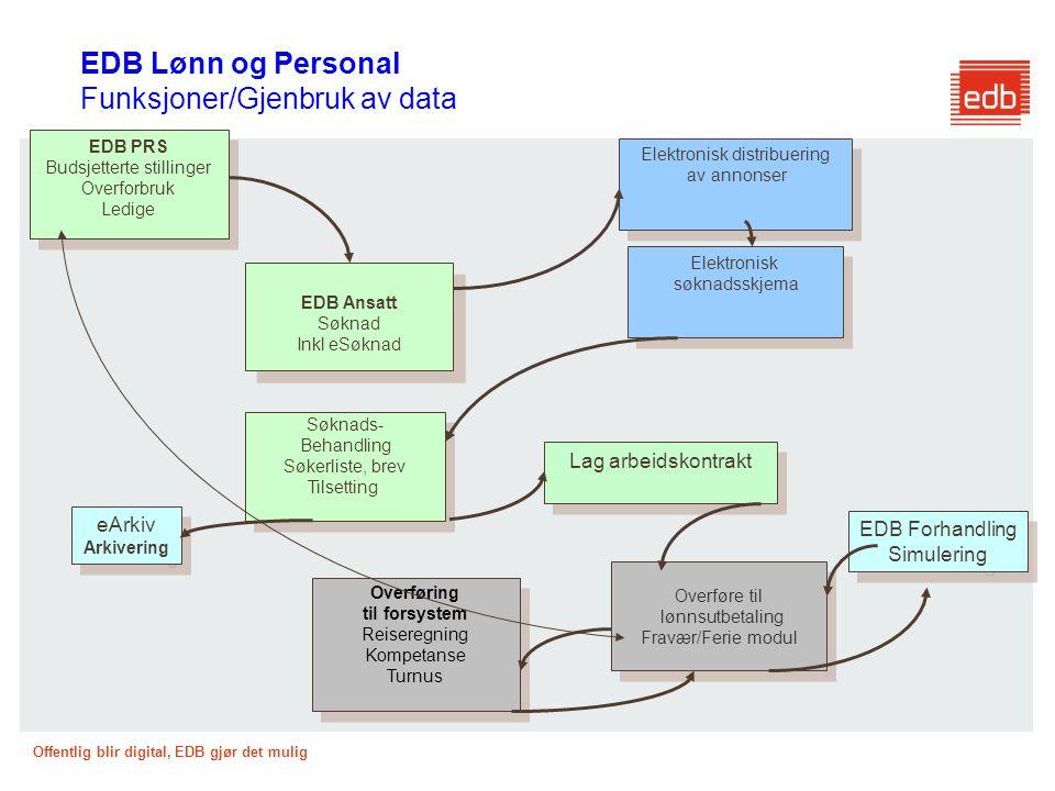 EDB Lønn og Personal Funksjoner/Gjenbruk av data