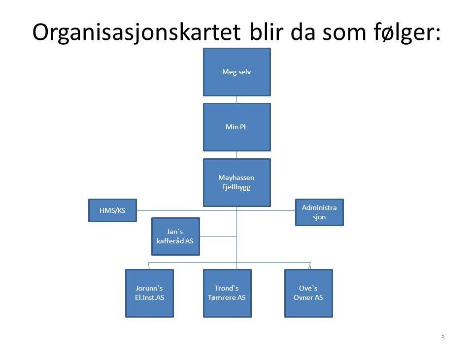 Organisasjonskartet blir da som følger: