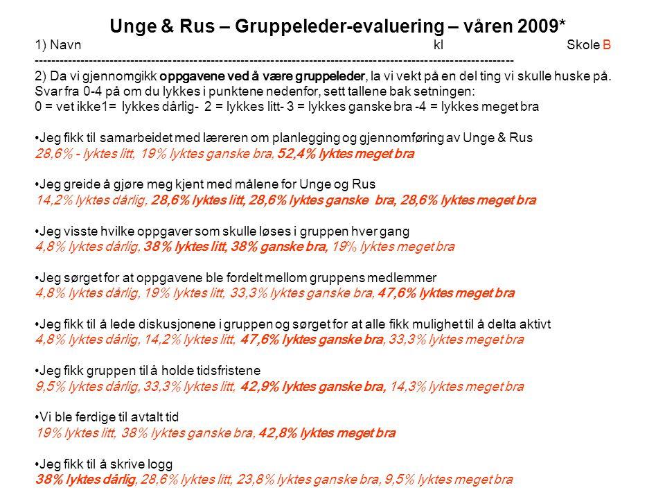 Unge & Rus – Gruppeleder-evaluering – våren 2009*