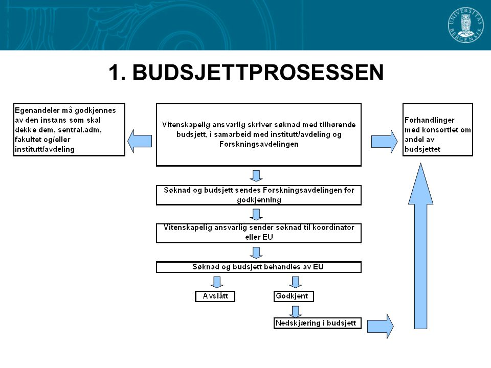 1. BUDSJETTPROSESSEN Annex I also has a management part - Basis for the Consortium Agreement - Consortium Agreement – more detailed.