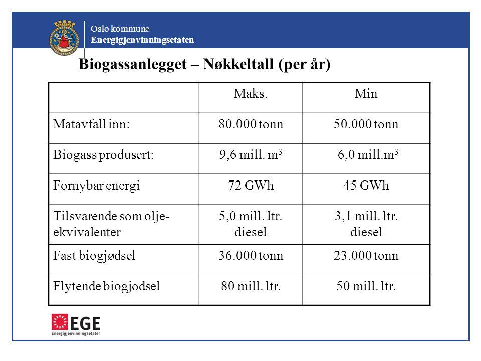 Biogassanlegget – Nøkkeltall (per år)