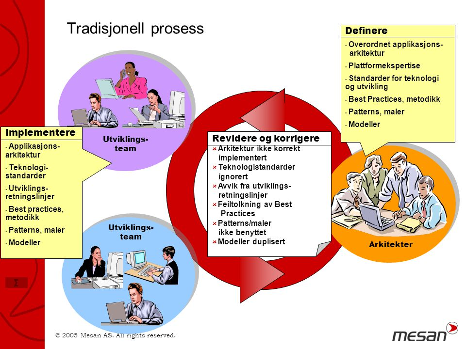 Tradisjonell prosess Definere Implementere Revidere og korrigere