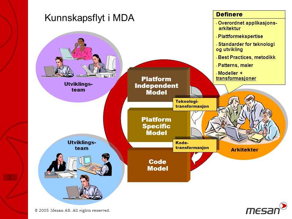 Kunnskapsflyt i MDA Platform Independent Model Platform Specific Model