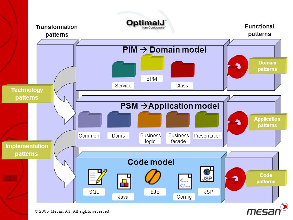 OJ PIM  Domain model PSM Application model Code model Transformation