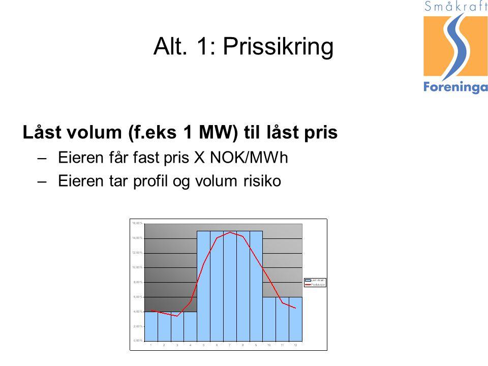 Alt. 1: Prissikring Låst volum (f.eks 1 MW) til låst pris