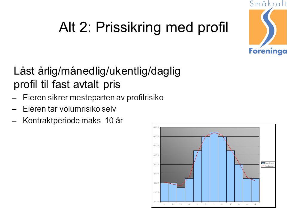 Alt 2: Prissikring med profil