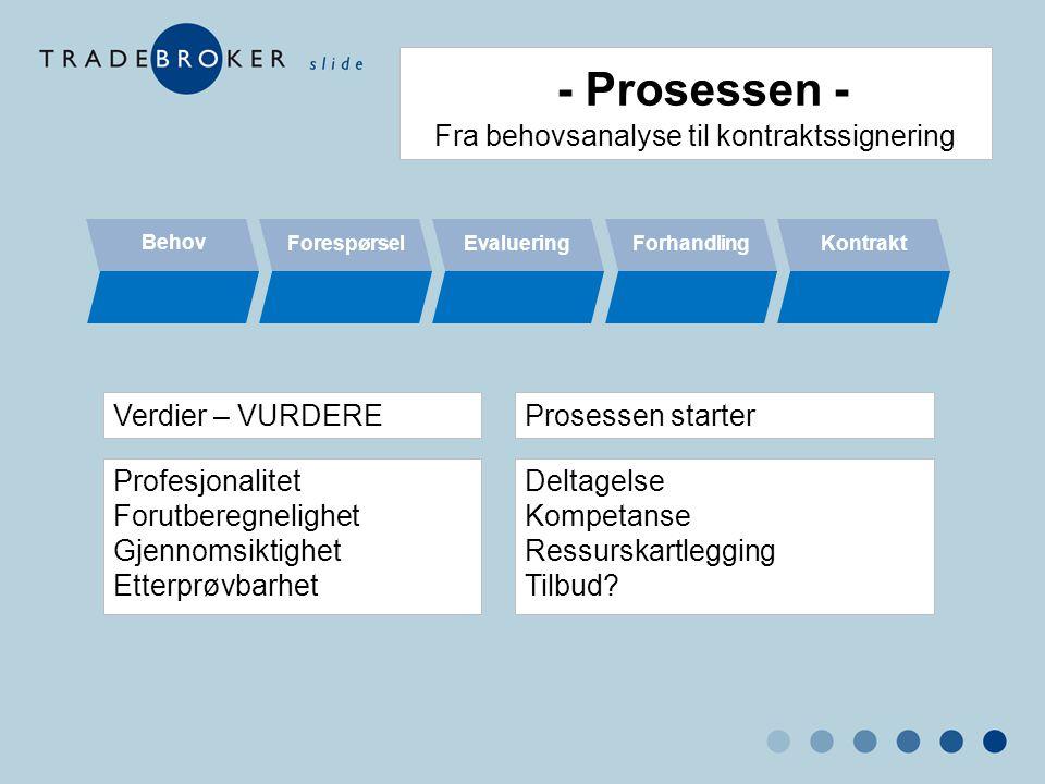 - Prosessen - Fra behovsanalyse til kontraktssignering