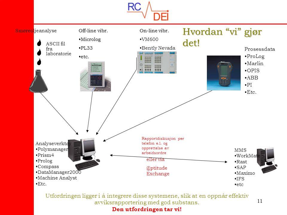Hvordan vi gjør det! Smøreoljeanalyse. Off-line vibr. Microlog. PL33. etc. On-line vibr. VM600.
