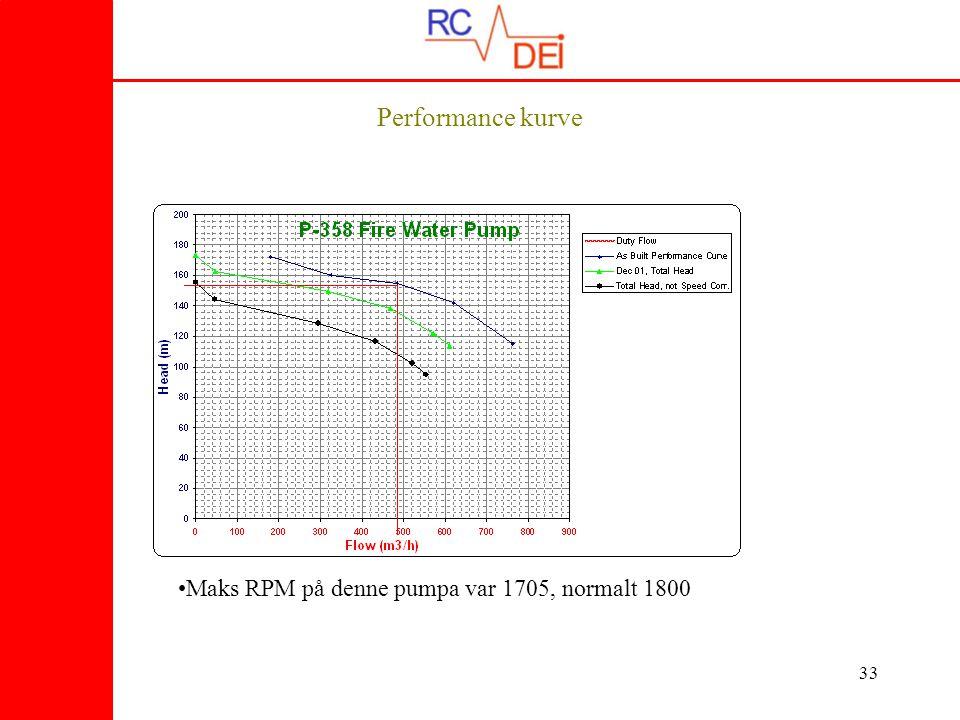 Performance kurve Maks RPM på denne pumpa var 1705, normalt 1800
