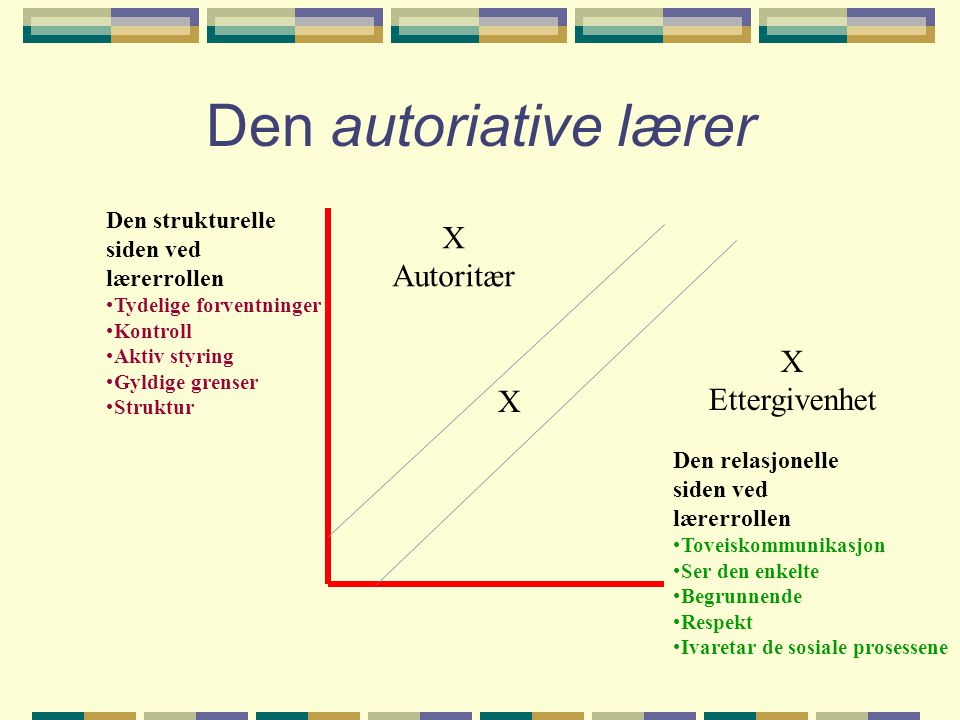 Den autoriative lærer X Autoritær X Ettergivenhet X Den strukturelle