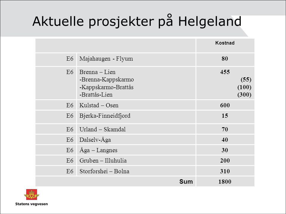 Aktuelle prosjekter på Helgeland