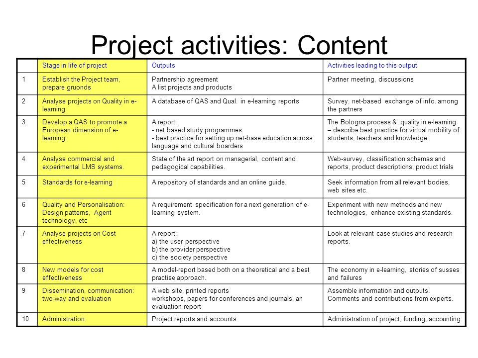 Project activities: Content