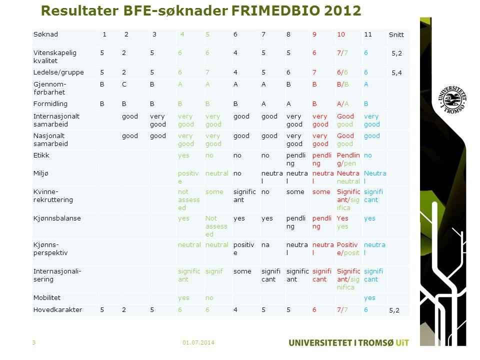 Resultater BFE-søknader FRIMEDBIO 2012
