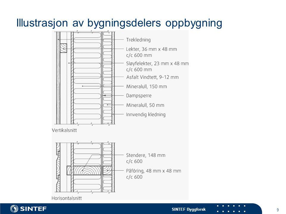 Illustrasjon av bygningsdelers oppbygning