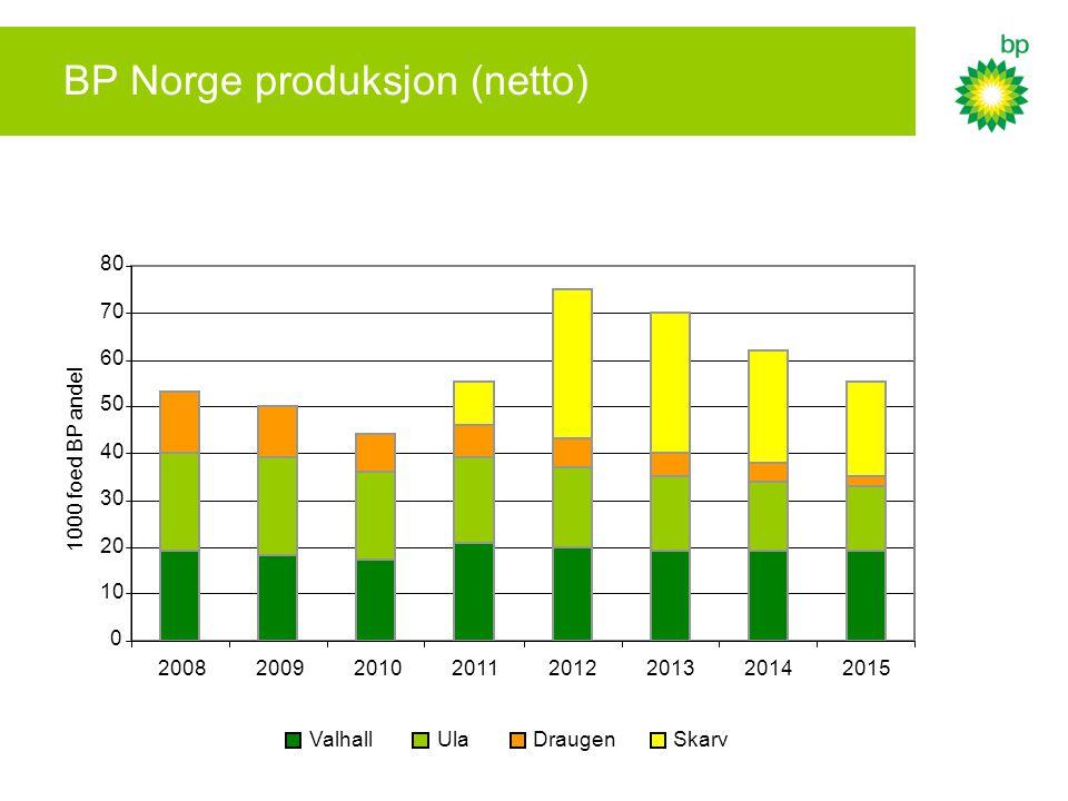 BP Norge produksjon (netto)