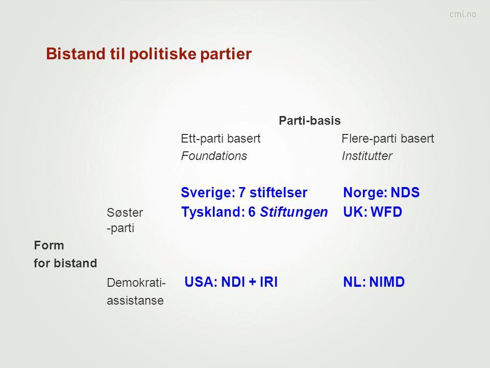 Bistand til politiske partier