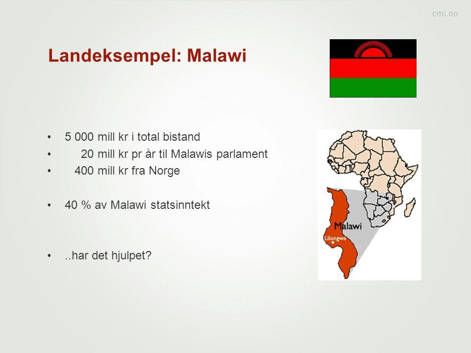 Landeksempel: Malawi 5 000 mill kr i total bistand