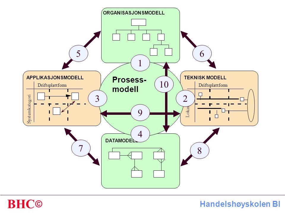1 2 3 4 5 6 7 8 9 10 Prosess- modell ORGANISASJONSMODELL