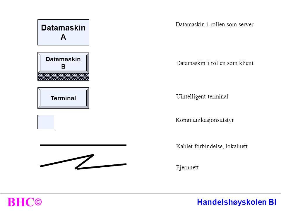 Datamaskin A Datamaskin i rollen som server B