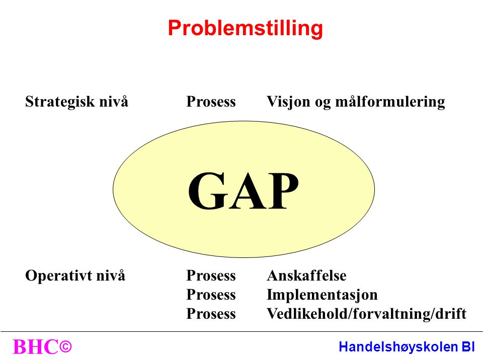 GAP Problemstilling Strategisk nivå Prosess Visjon og målformulering