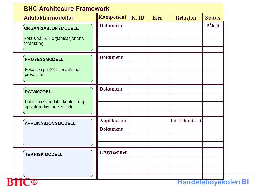 BHC Architecure Framework