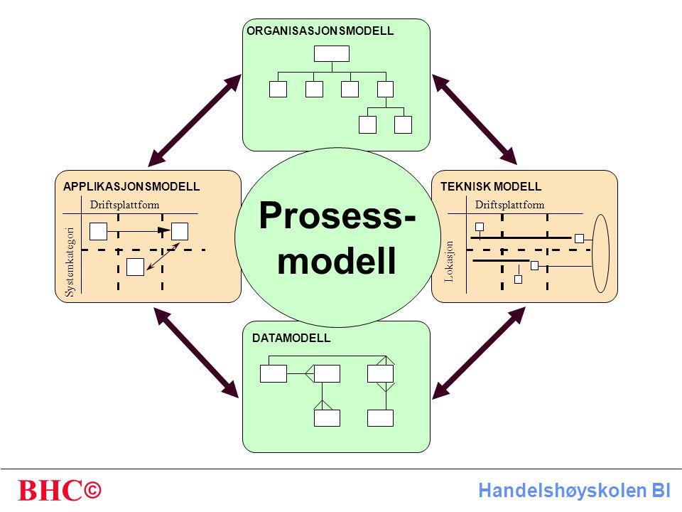 Prosess- modell ORGANISASJONSMODELL APPLIKASJONSMODELL TEKNISK MODELL