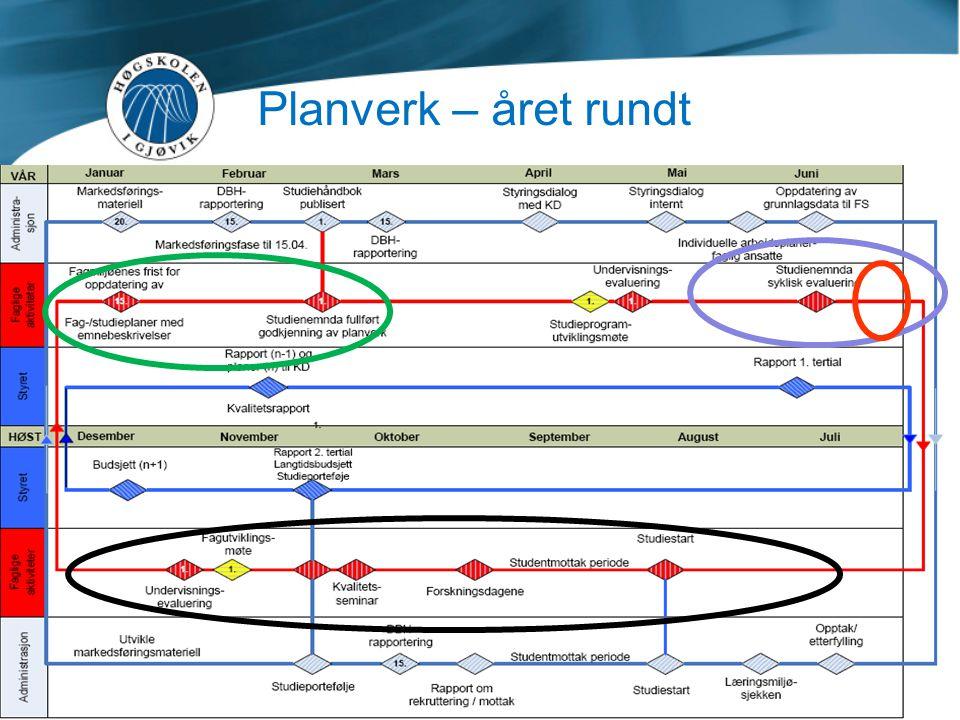 Planverk – året rundt Blå sirkel: mai/juni