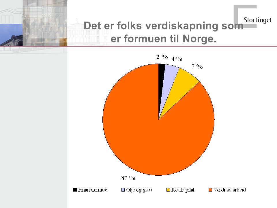 Det er folks verdiskapning som er formuen til Norge.