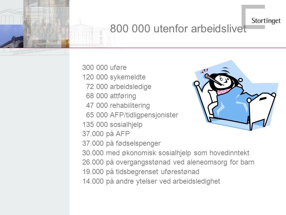 800 000 utenfor arbeidslivet 300 000 uføre 120 000 sykemeldte