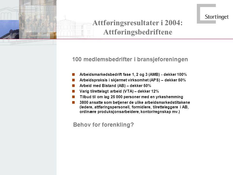 Attføringsresultater i 2004: Attføringsbedriftene
