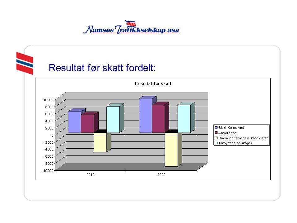Resultat før skatt fordelt: