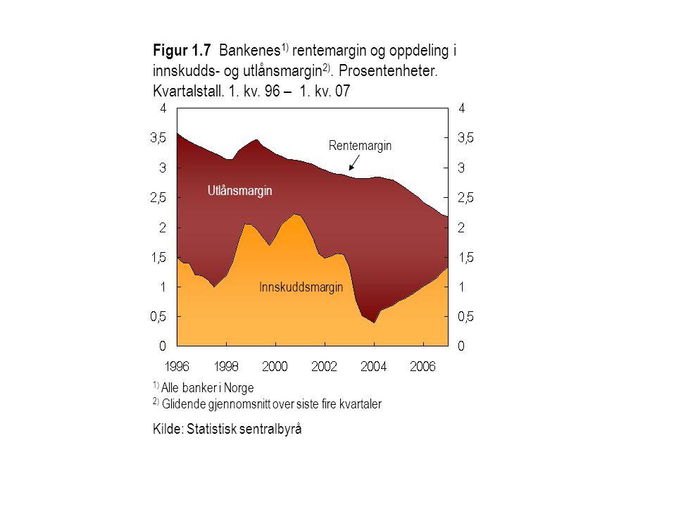 Figur 1.7 Bankenes1) rentemargin og oppdeling i innskudds- og utlånsmargin2). Prosentenheter.