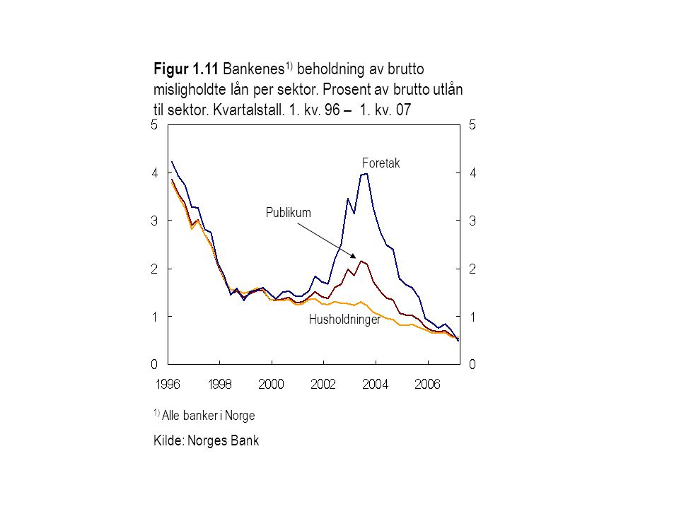 Figur 1.11 Bankenes1) beholdning av brutto misligholdte lån per sektor. Prosent av brutto utlån til sektor. Kvartalstall. 1. kv. 96 – 1. kv. 07