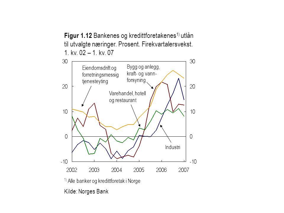 Figur 1.12 Bankenes og kredittforetakenes1) utlån til utvalgte næringer. Prosent. Firekvartalersvekst. 1. kv. 02 – 1. kv. 07