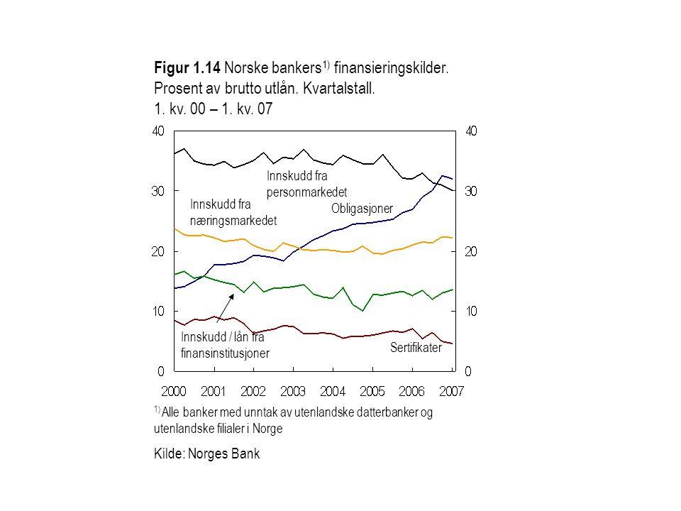 Figur 1. 14 Norske bankers1) finansieringskilder