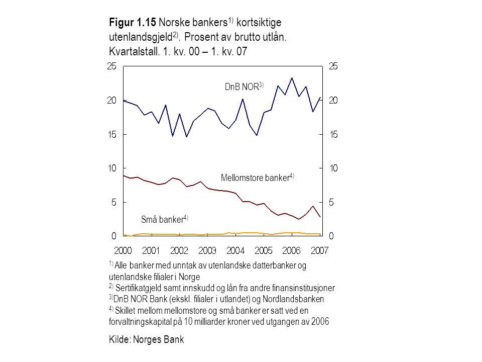Figur 1. 15 Norske bankers1) kortsiktige utenlandsgjeld2)