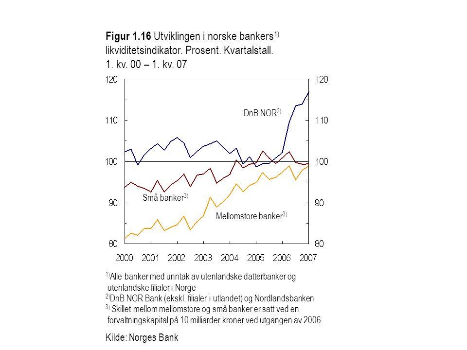 Figur 1. 16 Utviklingen i norske bankers1) likviditetsindikator