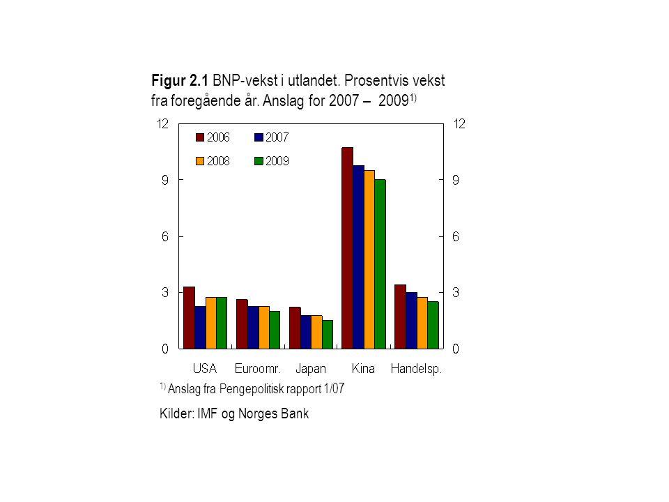 Figur 2.1 BNP-vekst i utlandet. Prosentvis vekst