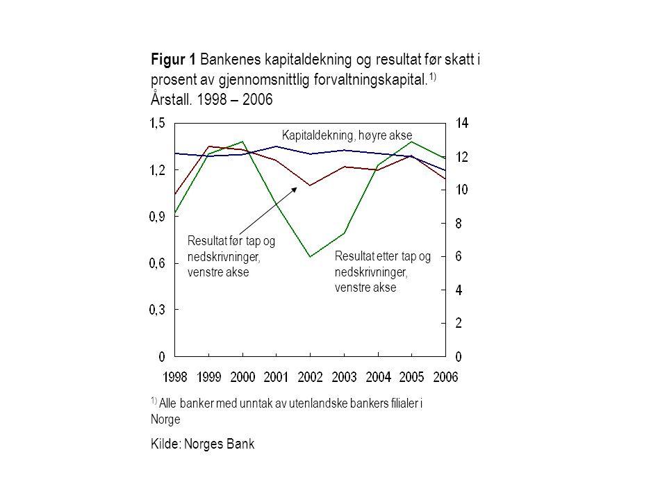 Figur 1 Bankenes kapitaldekning og resultat før skatt i prosent av gjennomsnittlig forvaltningskapital.1)