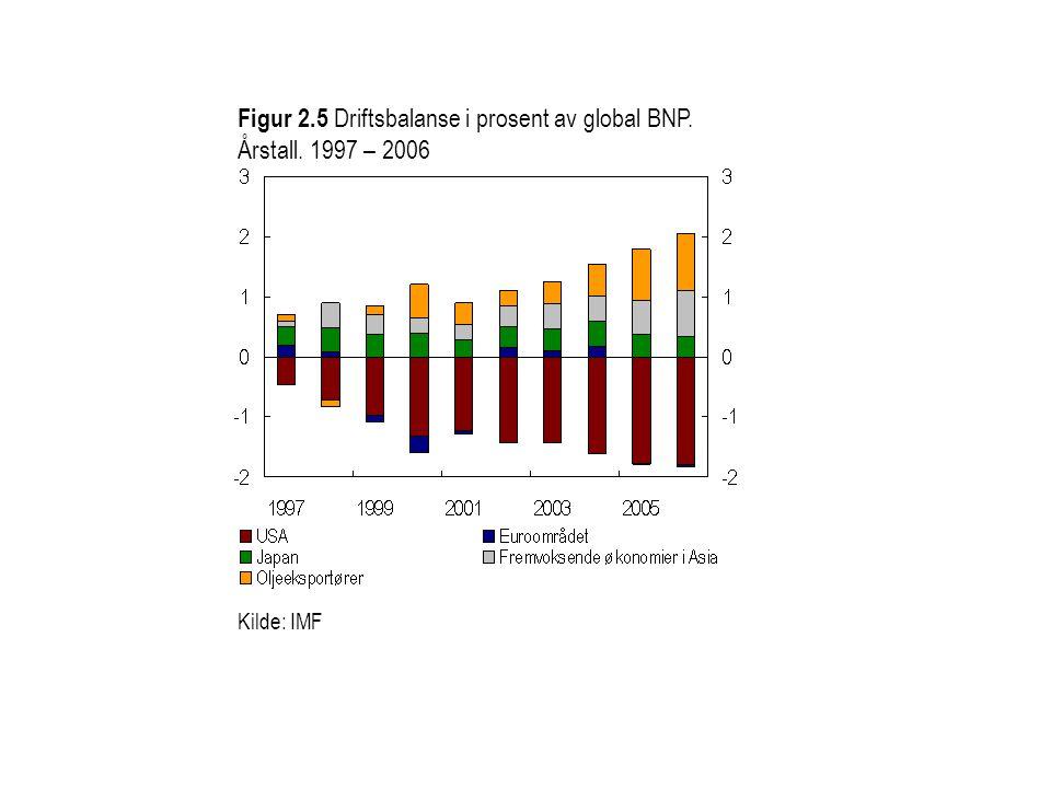 Figur 2.5 Driftsbalanse i prosent av global BNP. Årstall. 1997 – 2006