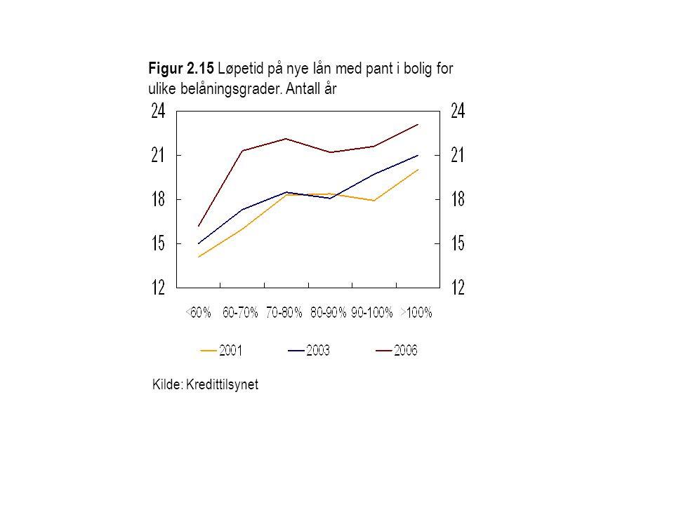 Figur 2.15 Løpetid på nye lån med pant i bolig for ulike belåningsgrader. Antall år