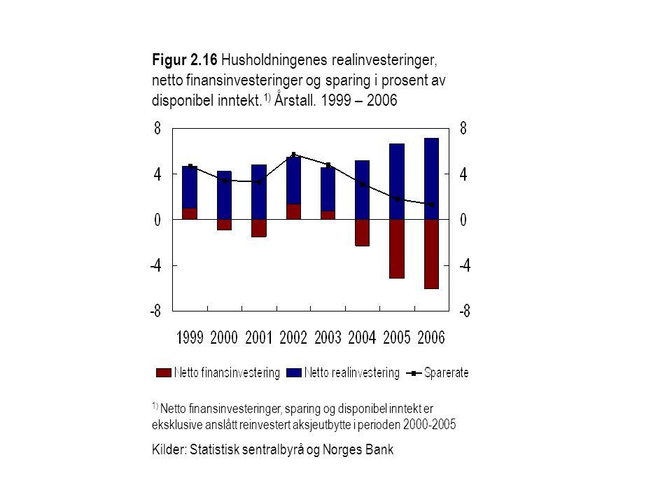 Figur 2.16 Husholdningenes realinvesteringer, netto finansinvesteringer og sparing i prosent av disponibel inntekt.1) Årstall. 1999 – 2006