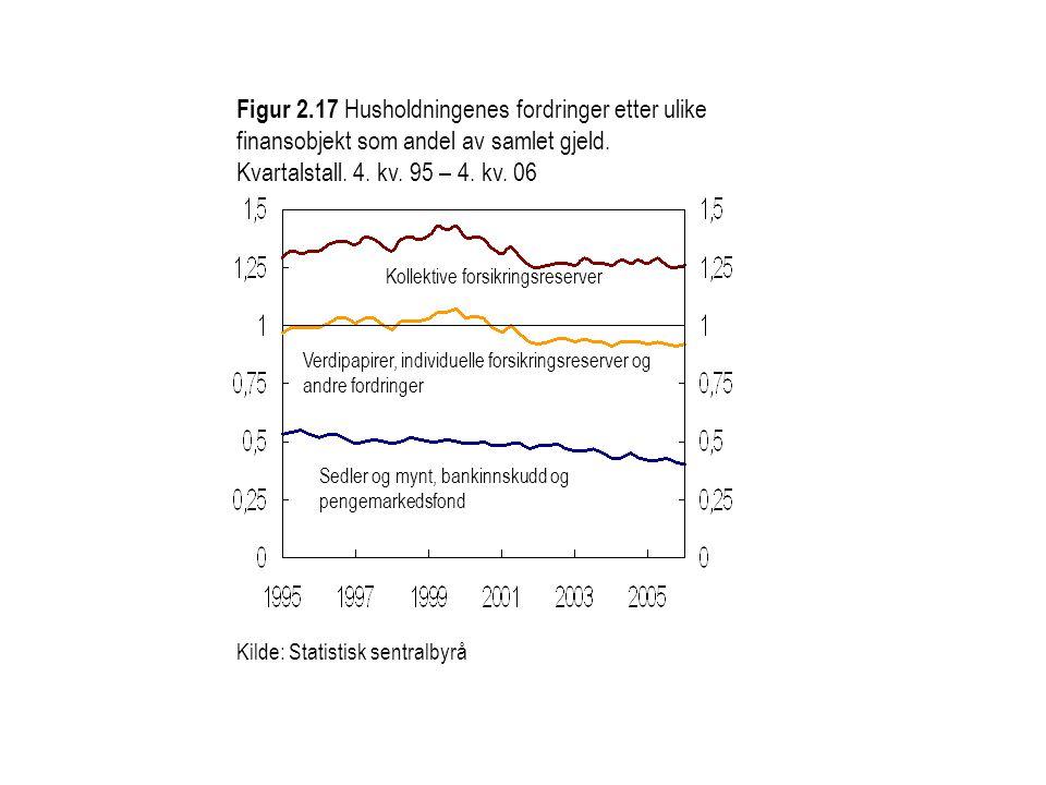 Figur 2.17 Husholdningenes fordringer etter ulike finansobjekt som andel av samlet gjeld.