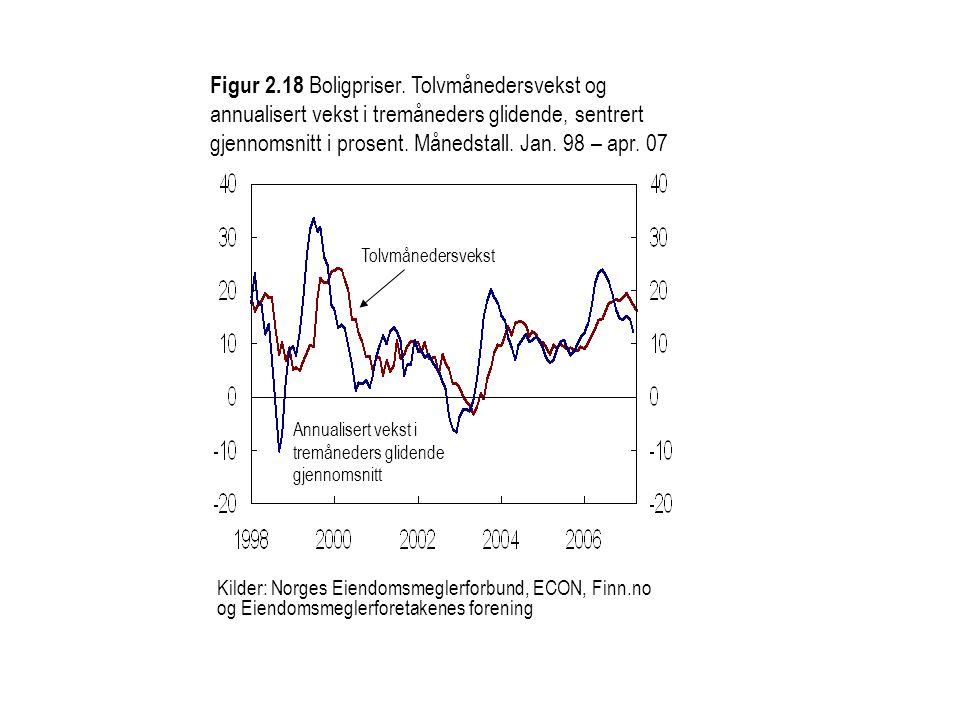 Figur 2.18 Boligpriser. Tolvmånedersvekst og annualisert vekst i tremåneders glidende, sentrert gjennomsnitt i prosent. Månedstall. Jan. 98 – apr. 07