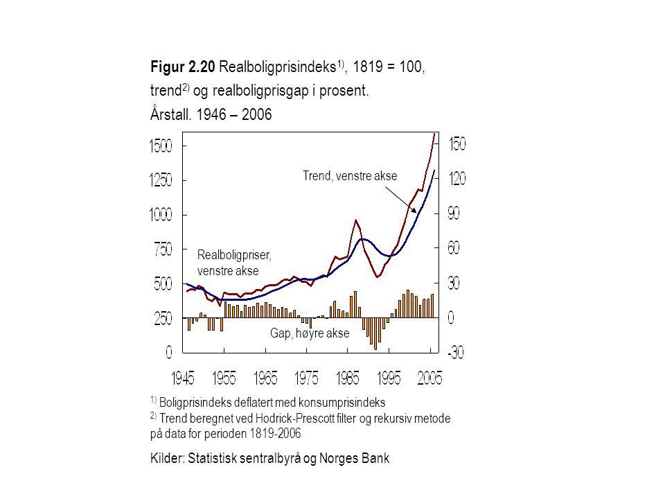 Figur 2.20 Realboligprisindeks1), 1819 = 100, trend2) og realboligprisgap i prosent. Årstall. 1946 – 2006