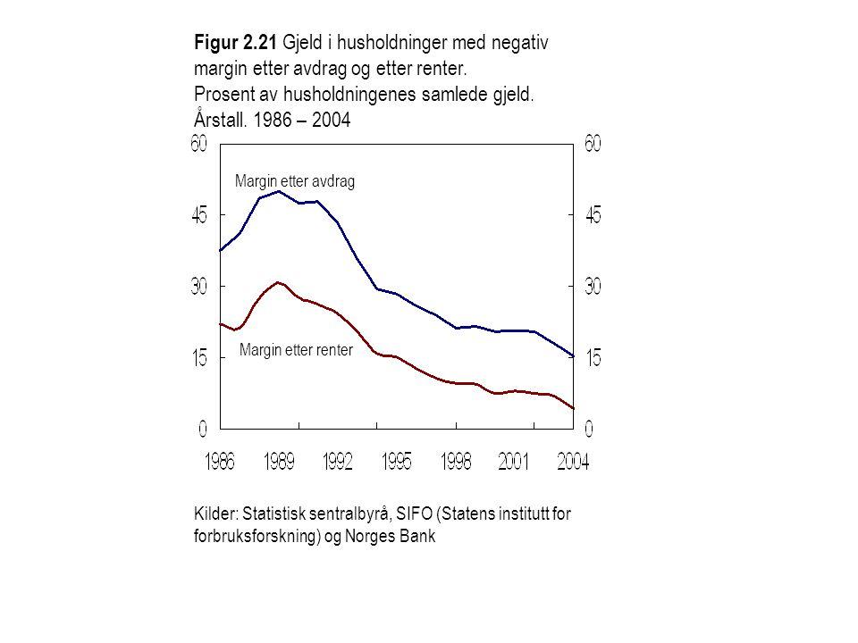 Prosent av husholdningenes samlede gjeld. Årstall. 1986 – 2004