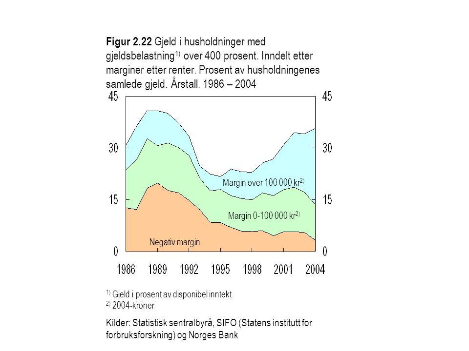 Figur 2.22 Gjeld i husholdninger med gjeldsbelastning1) over 400 prosent. Inndelt etter marginer etter renter. Prosent av husholdningenes samlede gjeld. Årstall. 1986 – 2004