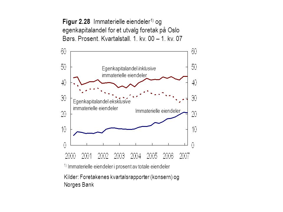 Figur 2.28 Immaterielle eiendeler1) og egenkapitalandel for et utvalg foretak på Oslo Børs. Prosent. Kvartalstall. 1. kv. 00 – 1. kv. 07